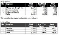 Intiland Targetkan Marketing Sales Rp 3,3 Triliun