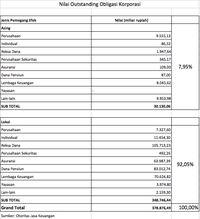 Investor Lokal Kuasai Rp 348 Triliun Obligasi Korporasi