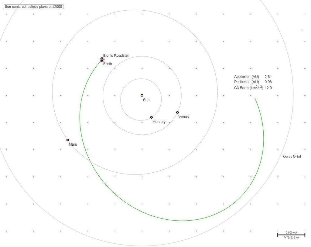 Melalui akun Twitter miliknya, Elon Musk mengatakan bahwa Roadster dan Starman akan menuju sabuk asteroid dengan melintasi orbit Mars terlebih dahulu.(Foto: Twitter/elonmusk)