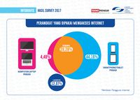 Smartphone Gerbang Utama Orang Indonesia ke Dunia Maya