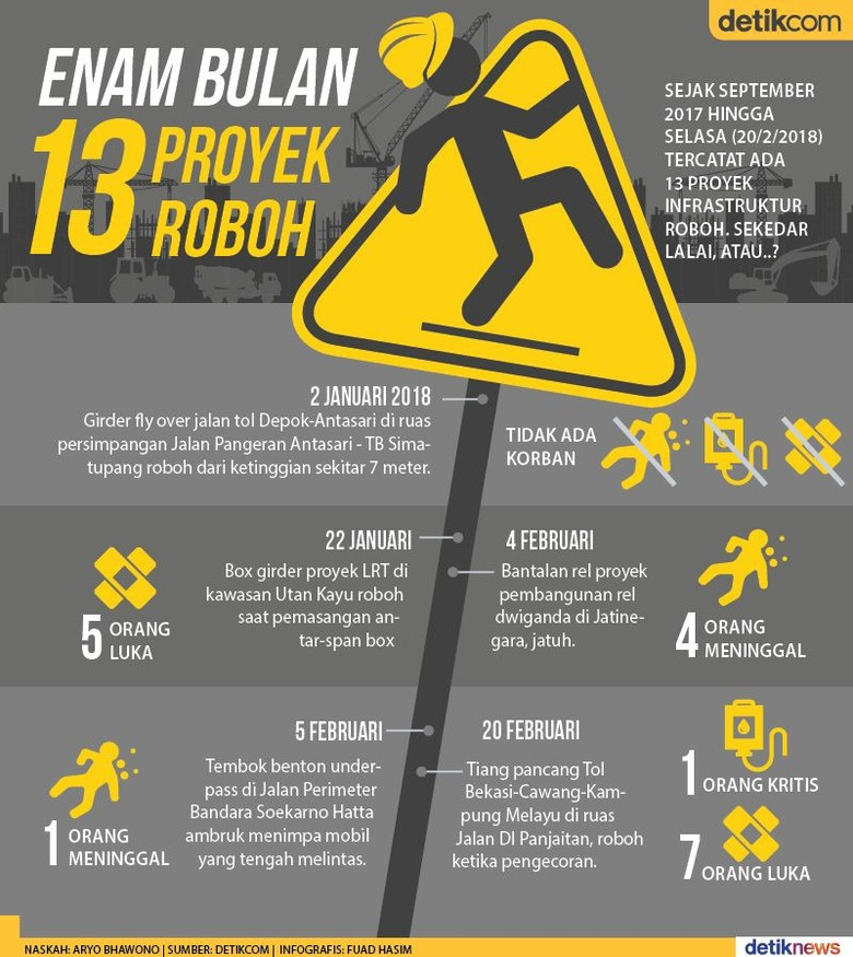 Robohnya Infrastruktur Jokowi