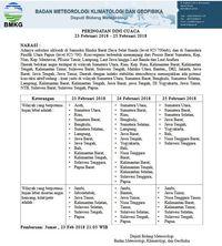 BMKG: Waspadai Cuaca Ekstrem 3 Hari Ke Depan