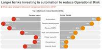PwC: Digitalisasi Kian Marak, Bankir Fokus ke Automatisasi