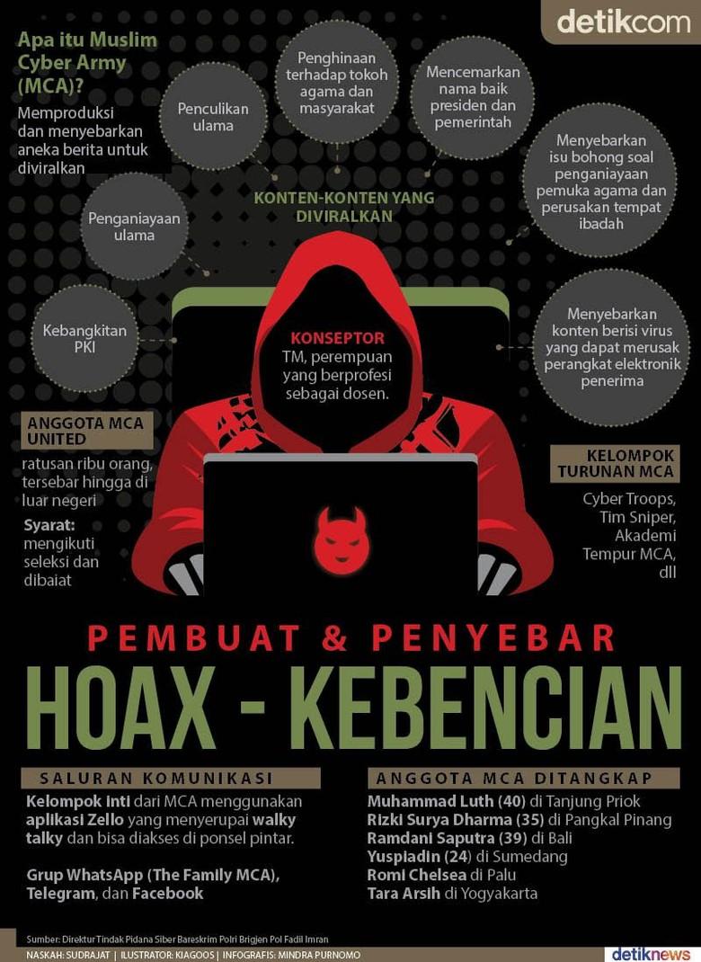 Muslim Cyber Army, Pembuat dan Penyebar Kebencian di Medsos