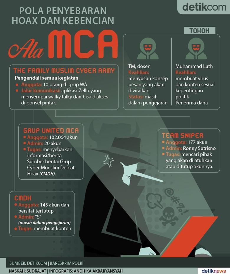 Jejaring Muslim Cyber Army Penyebar Hoax dan Kebencian