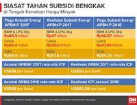 Infografis Siasat Tahan Subsidi Bengkak