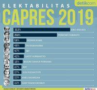 Hasil survei CSIS dari generasi milenial terhadap tingkat elektabilitas calon presiden
