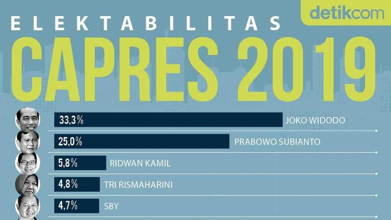 Mencari Penantang Jokowi