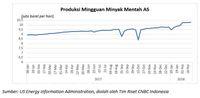 Adu Kuat Produksi Minyak OPEC dan AS