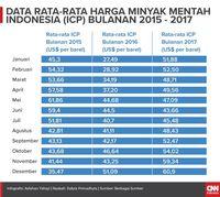 Data rata-rata harga minyak mentah Indonesia (ICP) bulanan 2015-2017