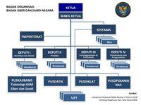 BSSN di dalam Peta Keamanan Siber Indonesia