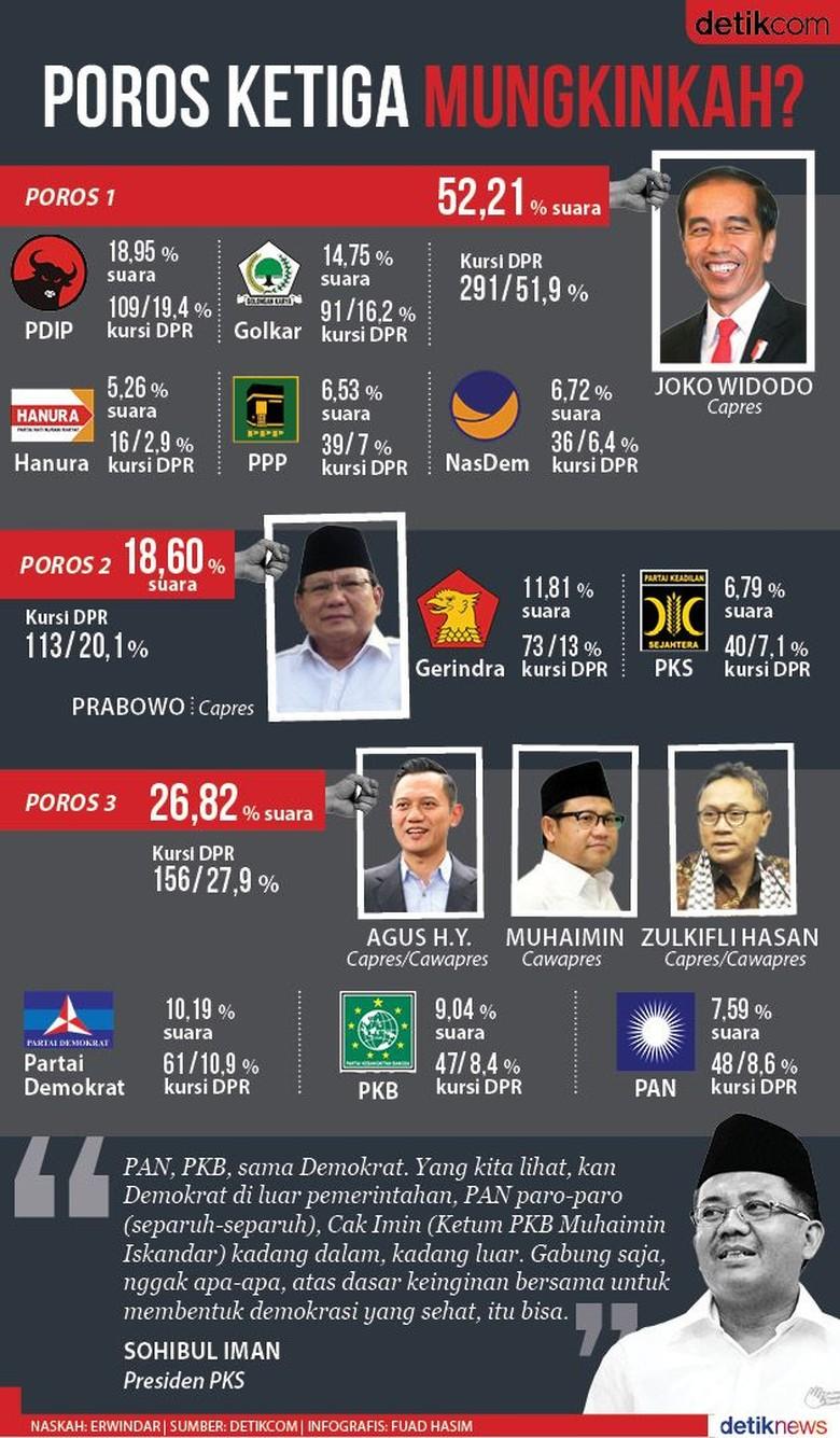 Seberapa Kuat Poros Ketiga Melawan Jokowi dan Prabowo