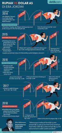 Rupiah Vs Dolar AS di Era Jokowi