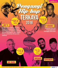 Penyanyi Hip-hop Terkaya 2018