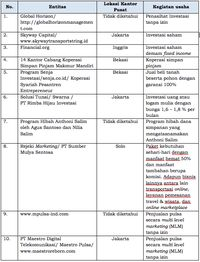 Waspada! Ada 57 Entitas yang Disinyalir Investasi Bodong