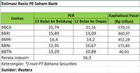 Saham Bank BUMN Kian Murah, BCA Masih Premium