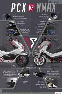 Infografis PCX Vs Nmax