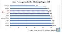 Para Perempuan, Ini Posisi Wanita dalam Ekonomi Indonesia