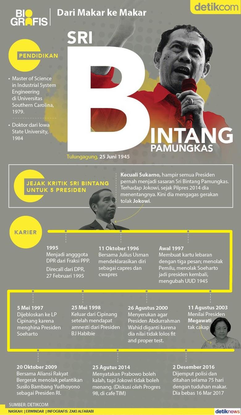 Sri Bintang, Menentang Soeharto hingga Jokowi