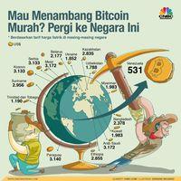 Nahas, Dalam Sebulan Bitcoin Kehilangan Nilai Rp 445 T