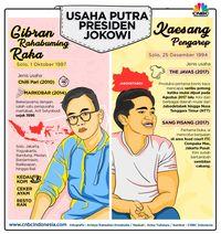 Tips Sukses Berbisnis a La Jokowi: Jual Kepercayaan