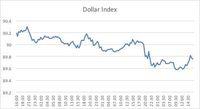 Dolar DIserang Isu Domestik, Rupiah Menguat