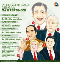 Prabowo-Sandi Janji Tak Ambil, Berapa Sih Gaji Presiden RI?