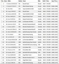 Dovizioso memuncaki latihan bebas kedua MotoGP Qatar.