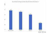 Kemungkinan The Fed Naikkan Suku Bunga Capai 94%