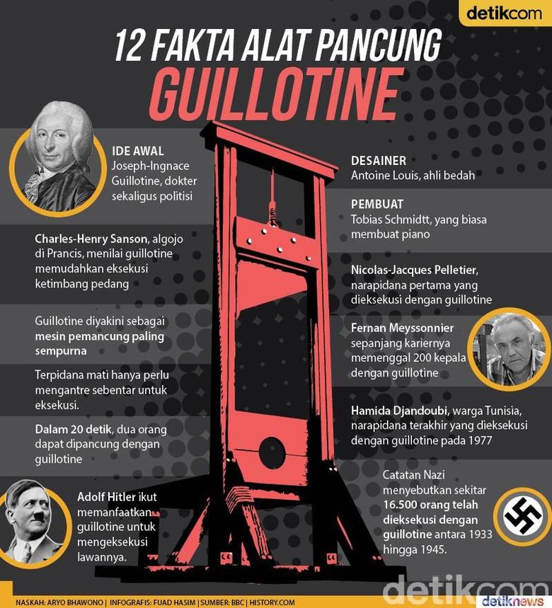 Guillotine, Alat Pancung Prancis hingga Nazi