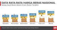 Data rata-rata harga beras nasional