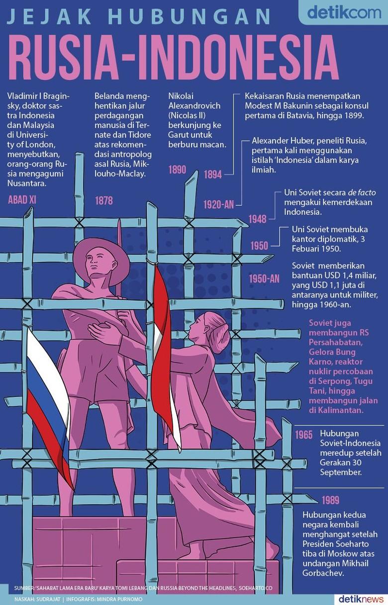Indonesia - Rusia, Sahabat Lama Tapi Tak Mesra