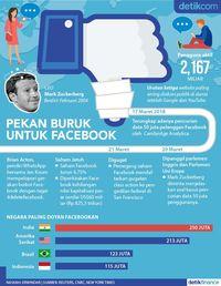 Pekan Buruk Untuk Facebook