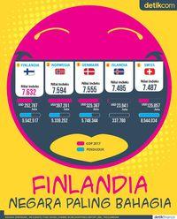 Data dan Fakta Negara Paling Bahagia di Dunia
