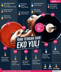 Yang Terbaik dari Eko Yuli