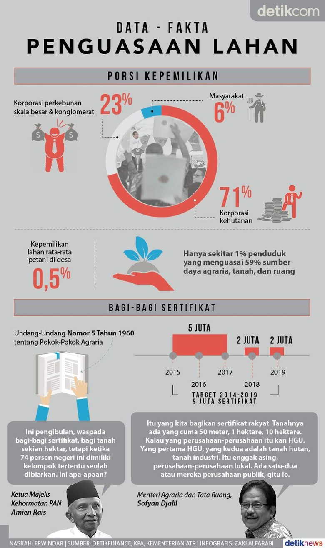 Siapa Paling Banyak Kuasai Lahan Indonesia?