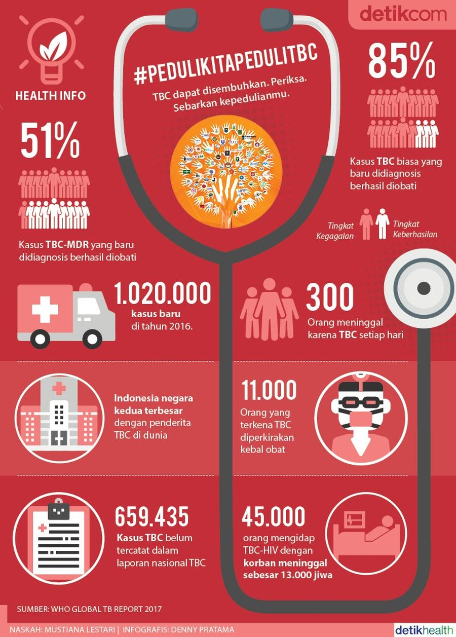 Foto: Infografis TBC