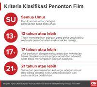 Dilema Mengajak Anak-anak Menonton Bioskop Indonesia
