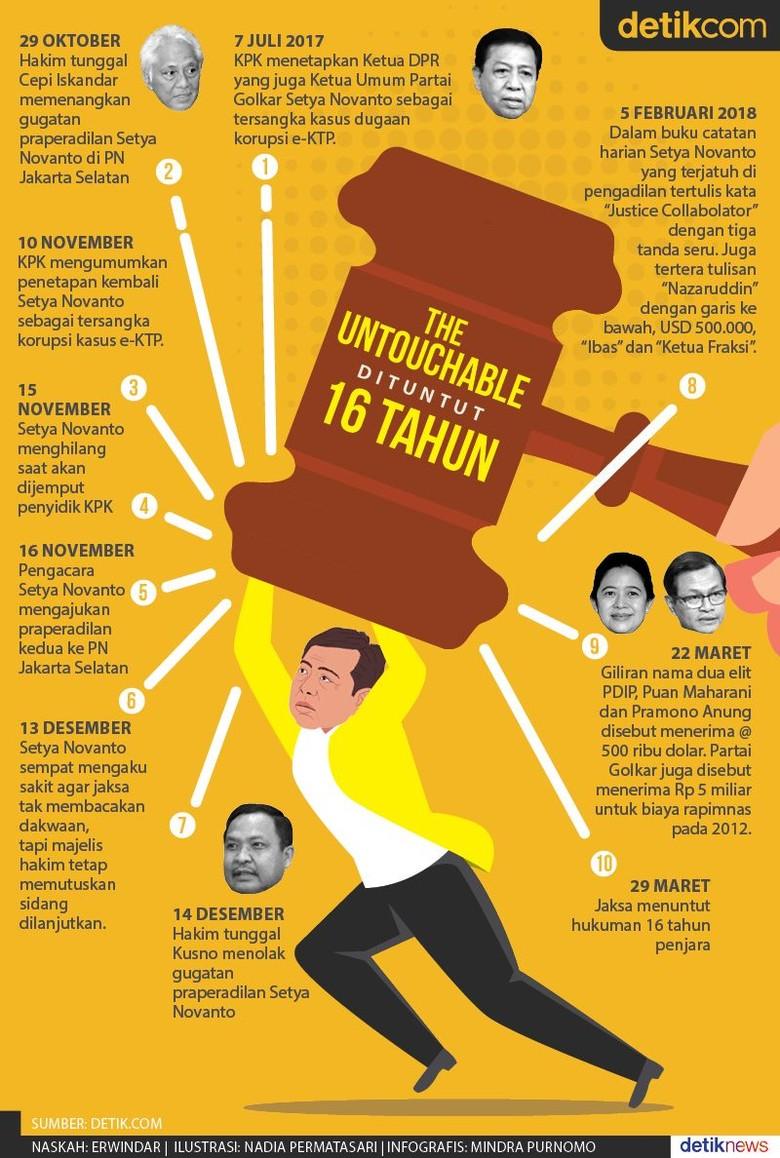 Dituntut 16 Tahun, Setya Novanto Tak Lagi The Untouchable