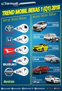 Infografis pasar mobil bekas triwulan 1 versi Carmudi