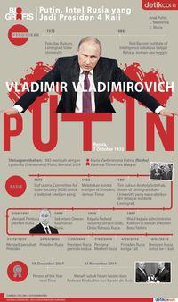 Infografis Vladimir Putin