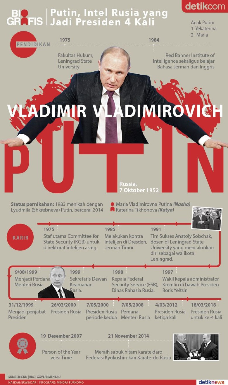 Mengenal Putin yang Dibanggakan Fadli Zon
