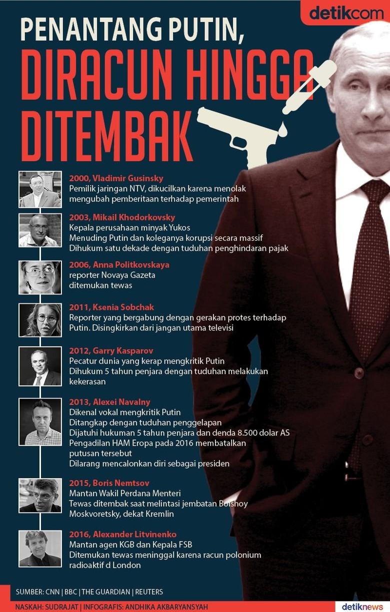 Nasib Para Penantang Putin, Diracun hingga Ditembak