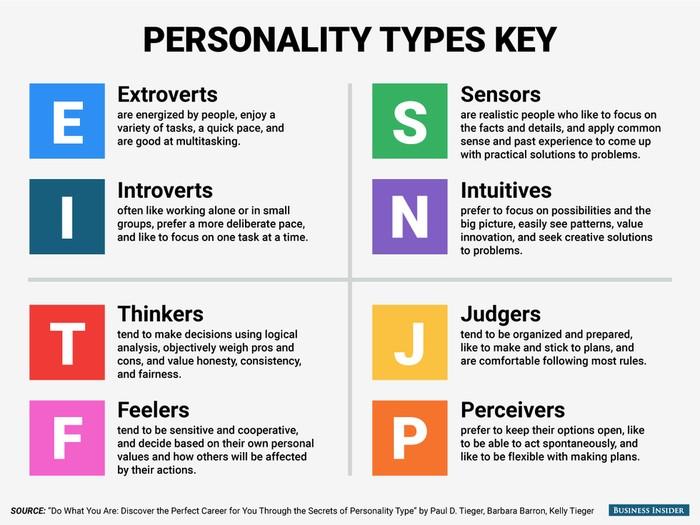 7 Ciri Kepribadian INTP, Si Pemikir yang Tidak Suka Aturan Foto: Business Insider UK