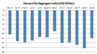 Pajak atas perdagangan opsi di india