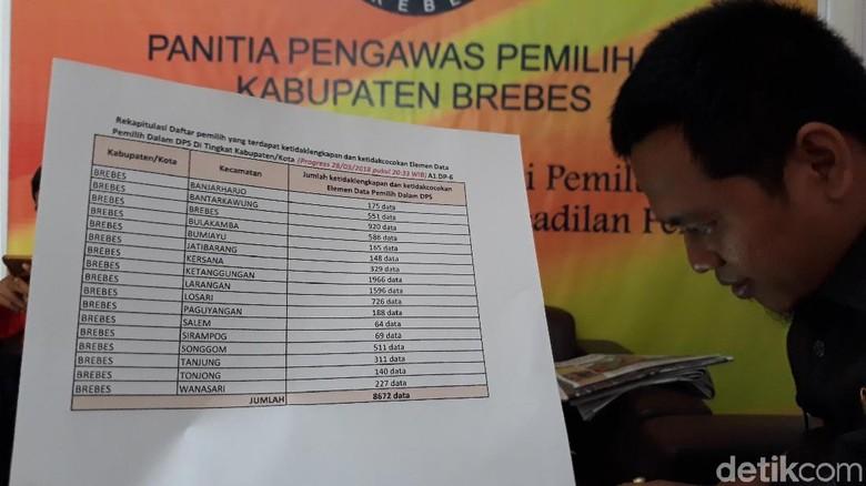 Temuan Panwas Brebes, Ada 1 NKK dengan 946 Anggota Keluarga