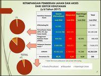 Menteri LHK Buka Data: Hingga 2017, 95,76% Hutan Dikuasai Swasta