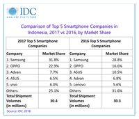Lima besar merek smartphone penguasa pasar Indonesia.