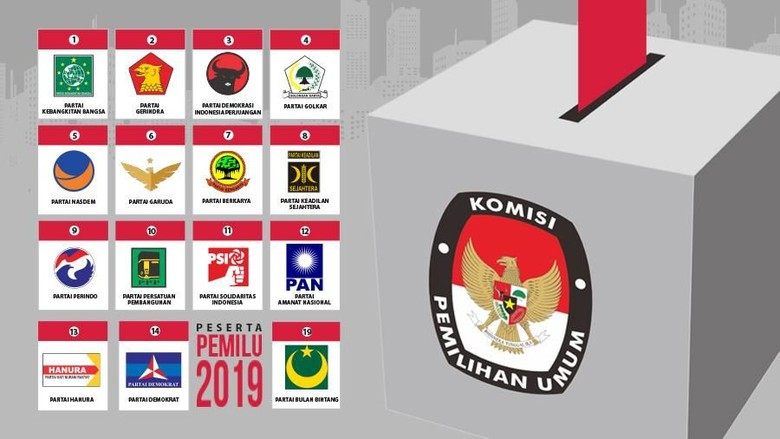 Survei Median: PDIP 26%, 10 Parpol Tak Bisa Masuk Senayan