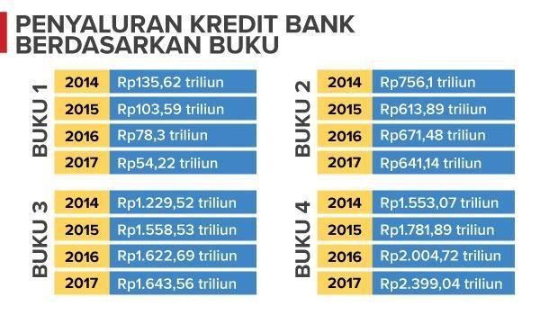 Kredit Bank Kecil Anjlok Digoyang Kondisi Ekonomi dan Fintech